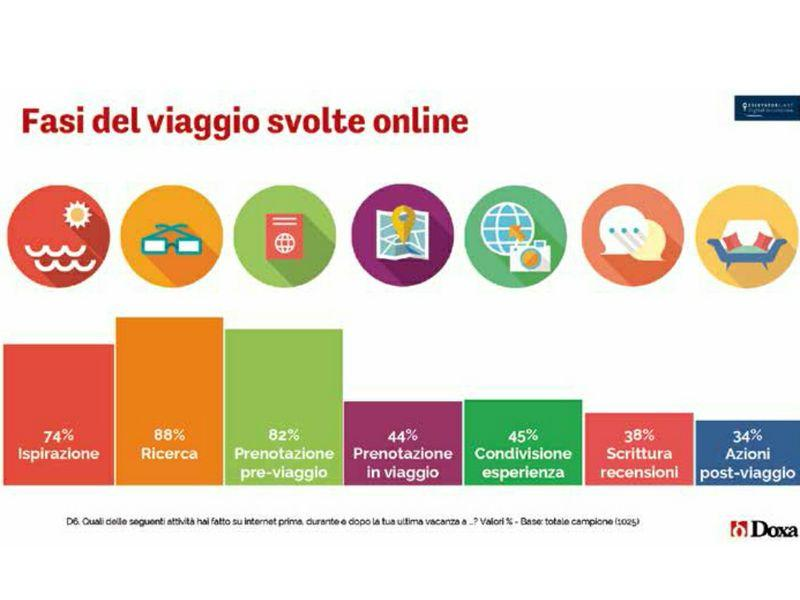 Immagine di Impatto digitale sul turismo italiano